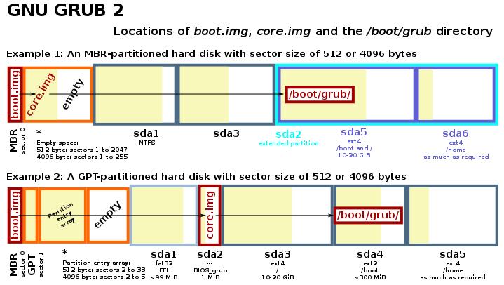 GNU GRUB 2