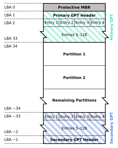 GUID Partition Table Scheme