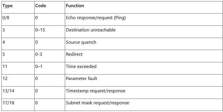 ICMP Codes