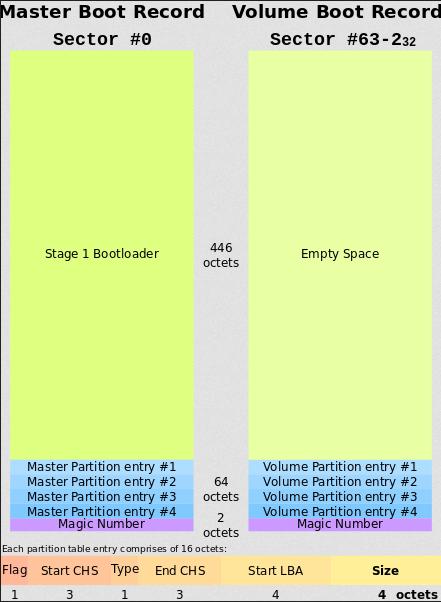 Master Boot Record Anatomy