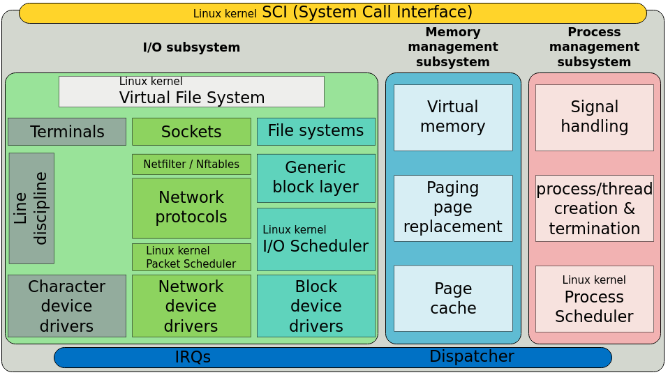 Simplified Structure of the Linux Kernel